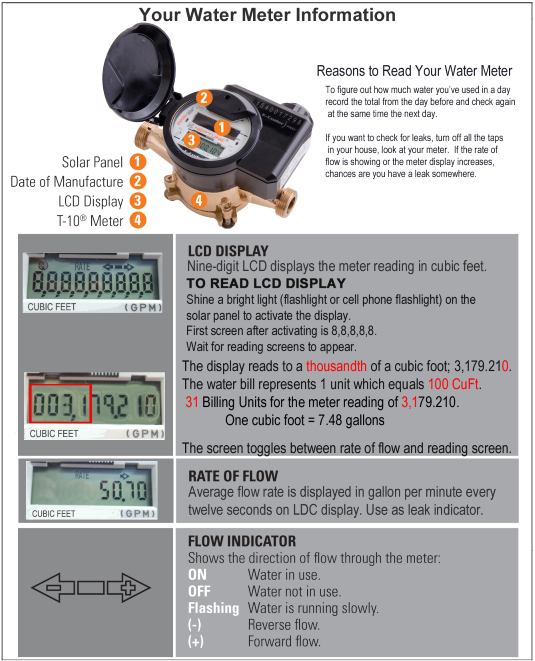 Reading Your Water Meter | Needham, MA