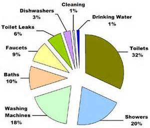 Pie Chart explaining where water is going to in appliances